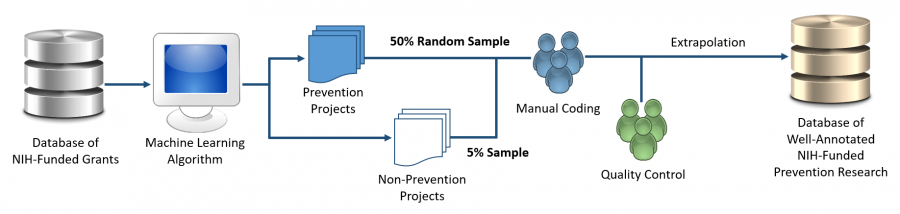 Overall process of characterizing the NIH prevention research portfolio using a novel machine learning algorithm. #1: Database of funded NIH grants (FY2012-2017). #2: Feed into Machine Learning Program. #3: Machine learning program identifies prevention and non-prevention projects. #3 50% of prevention projects are manually coded and 5% of non-prevention are manually coded by staff. #4: Quality control checks of project coding. #5: Extrapolation of data. #6: Database of well-annotated NIH-funded prevention research.